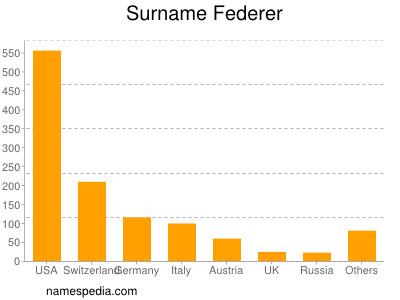 Surname Federer