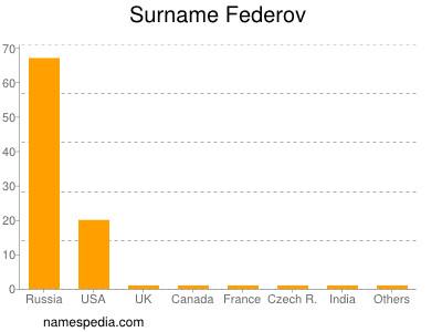 Surname Federov