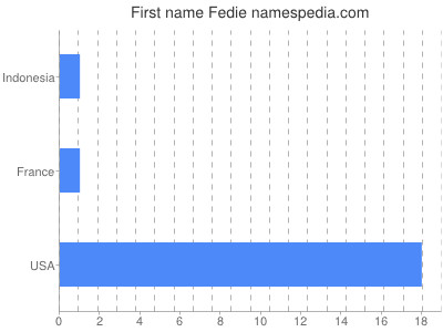 Given name Fedie