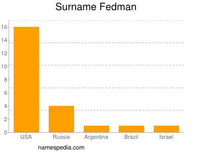 Surname Fedman