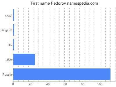 Given name Fedorov