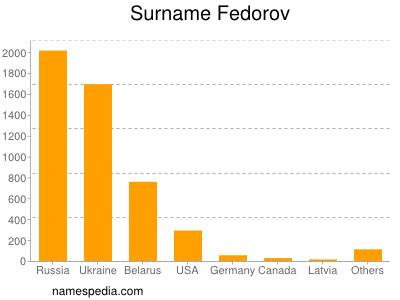 Surname Fedorov