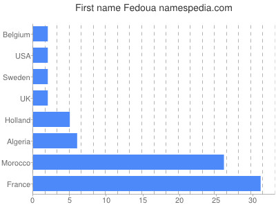 Given name Fedoua