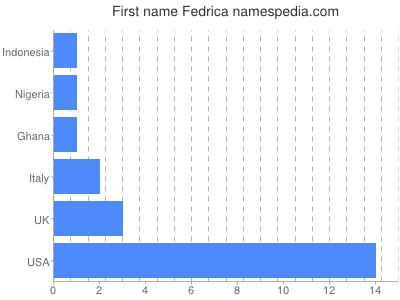Given name Fedrica