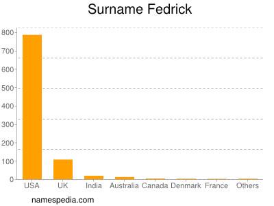 Surname Fedrick