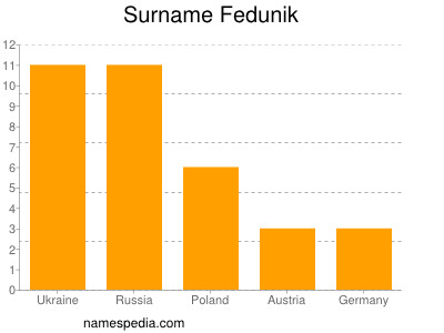 Surname Fedunik