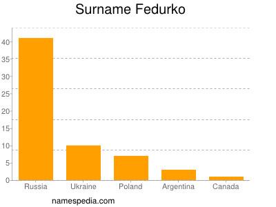 Surname Fedurko