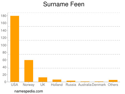 Surname Feen