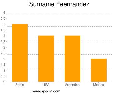 Surname Feernandez