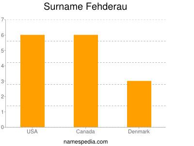 Surname Fehderau