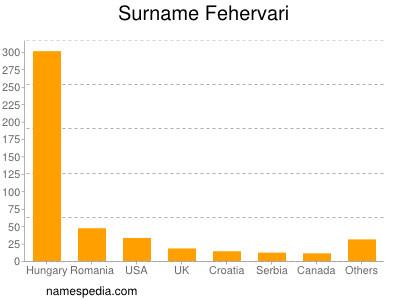 Surname Fehervari