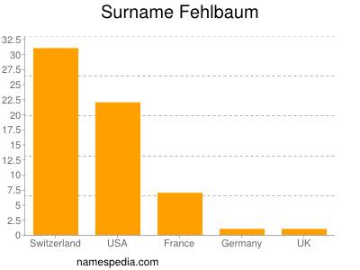 Surname Fehlbaum