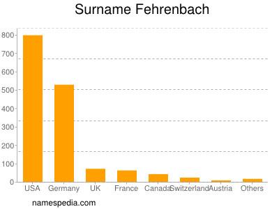 Surname Fehrenbach