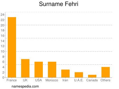 Surname Fehri