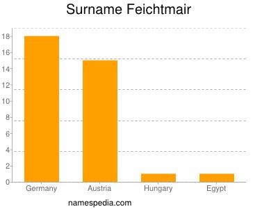 Surname Feichtmair