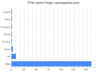 Given name Feige