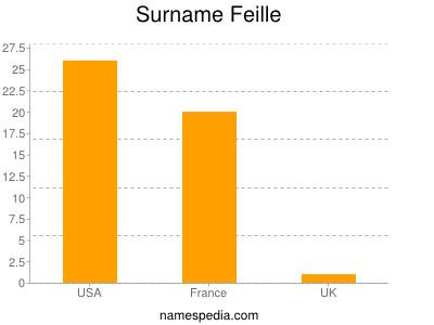Surname Feille