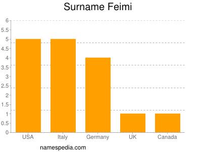 Surname Feimi