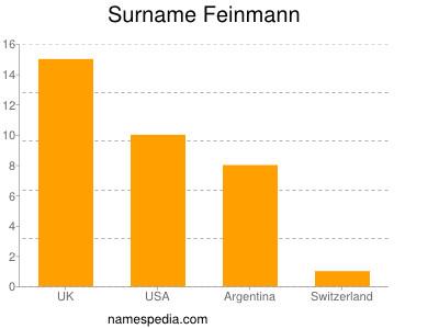 Surname Feinmann