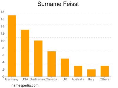 Surname Feisst