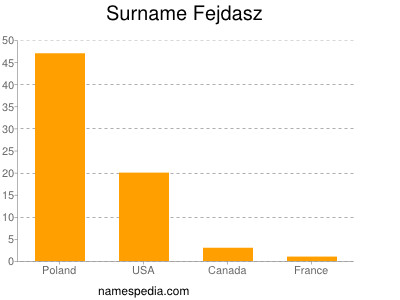 Surname Fejdasz