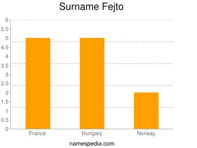 Surname Fejto