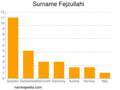 Surname Fejzullahi
