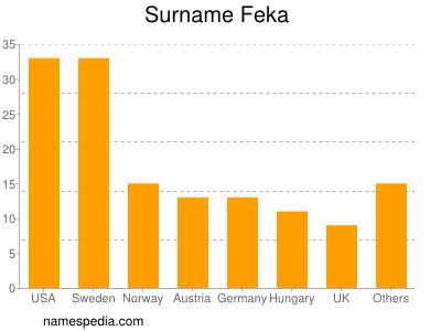 Surname Feka