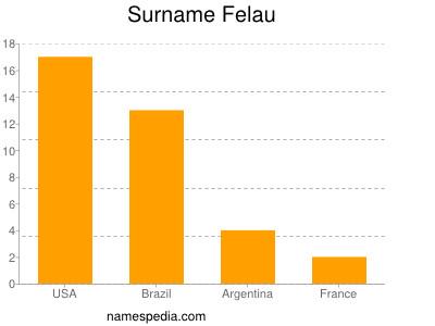 Surname Felau