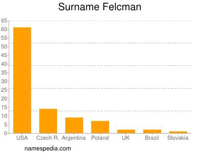 Surname Felcman