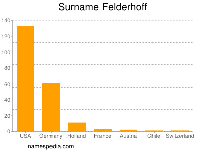 Surname Felderhoff