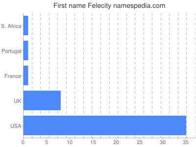 Given name Felecity