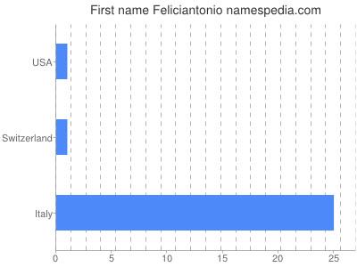 Given name Feliciantonio