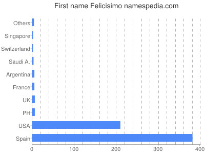 Given name Felicisimo