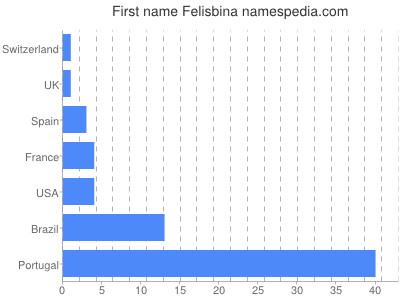 Given name Felisbina