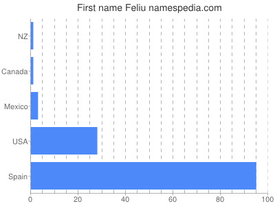 Given name Feliu