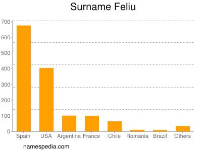 Surname Feliu