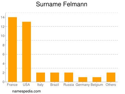 Surname Felmann