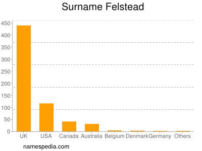 Surname Felstead