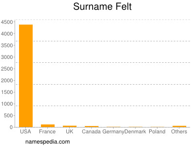 Surname Felt