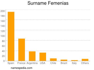 Surname Femenias