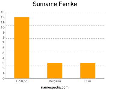 Surname Femke