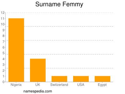 Surname Femmy