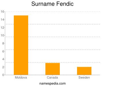 Surname Fendic