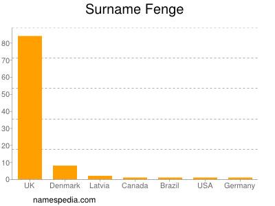 Surname Fenge