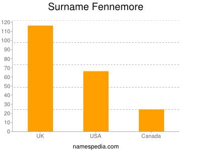 Surname Fennemore