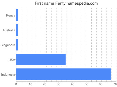 Given name Fenty