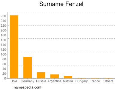 Surname Fenzel