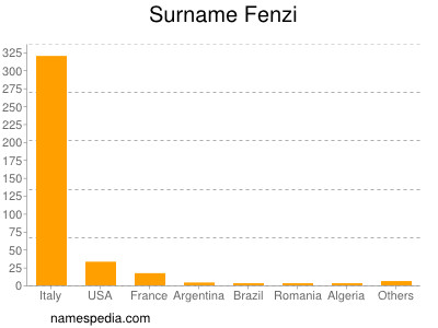 Surname Fenzi