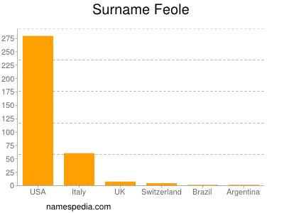 Surname Feole